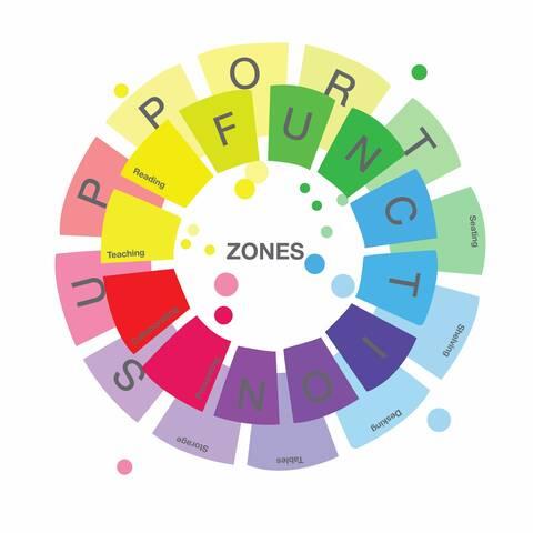 Zones, Function, Support