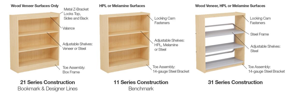 Bookcase differentiation